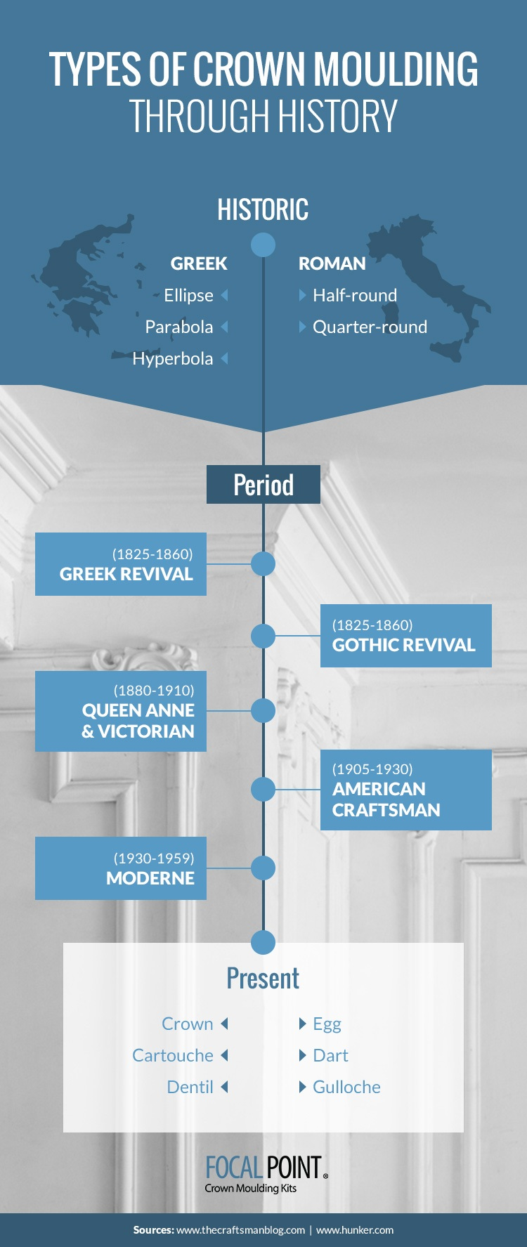 focal point mg history crown molding